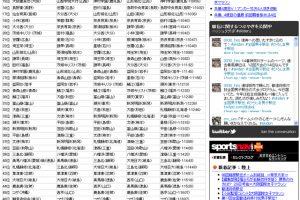 第23回全国高校女子駅伝 愛知・豊川が2年ぶりV